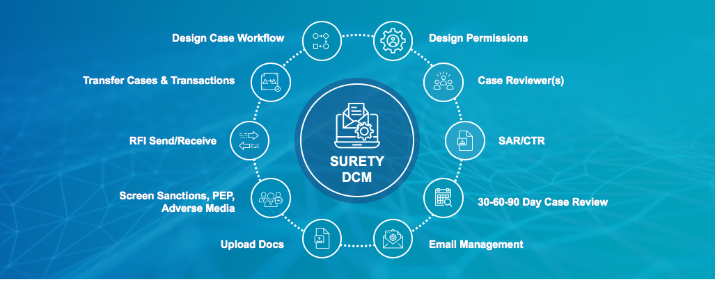 Dynamic Case Manager for AML Compliance and KYC/CDD Onboarding